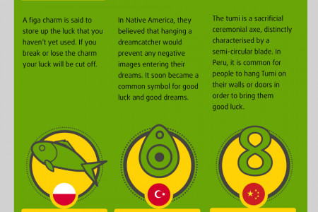 Good Luck Charms From Around The World  Infographic