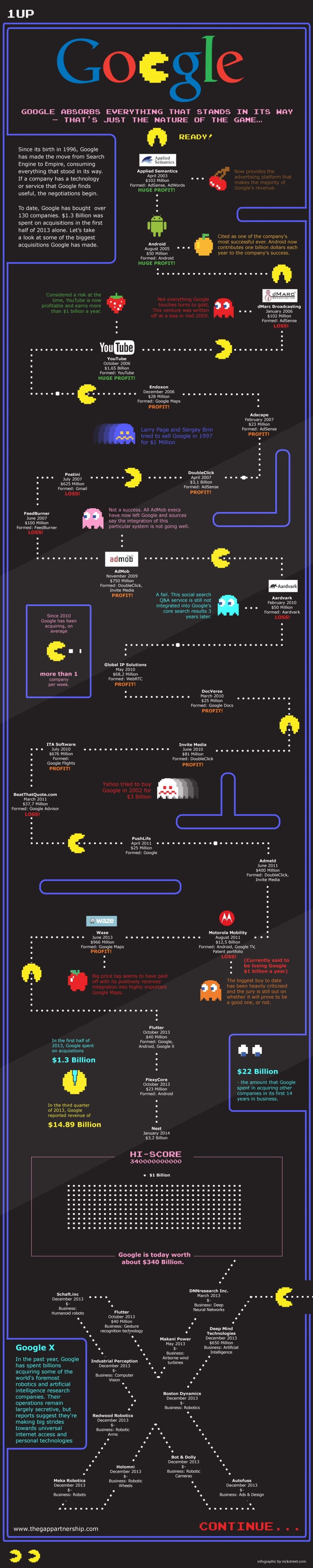 Google's Appetite: The Companies Google has Acquired Infographic