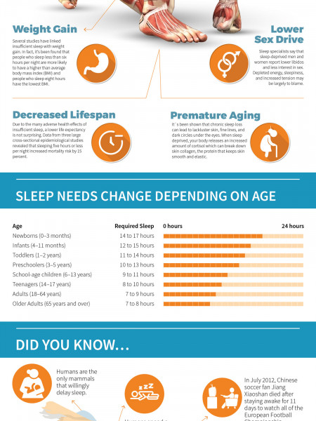 Got Sleep? Infographic
