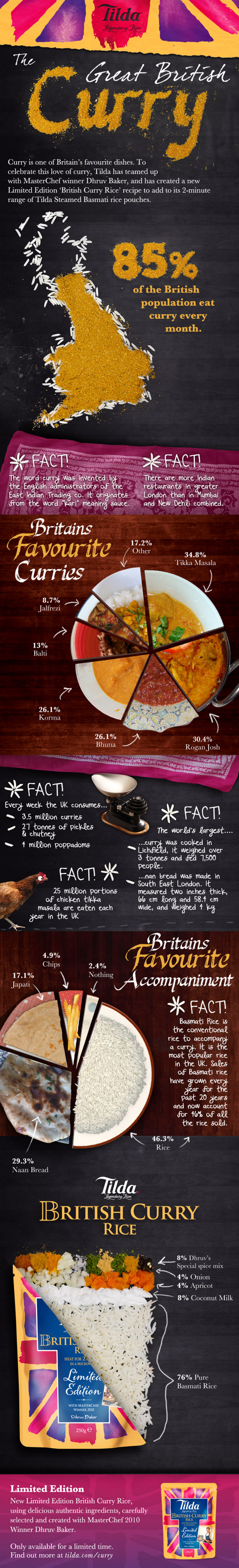 Great British Curry Rice Infographic
