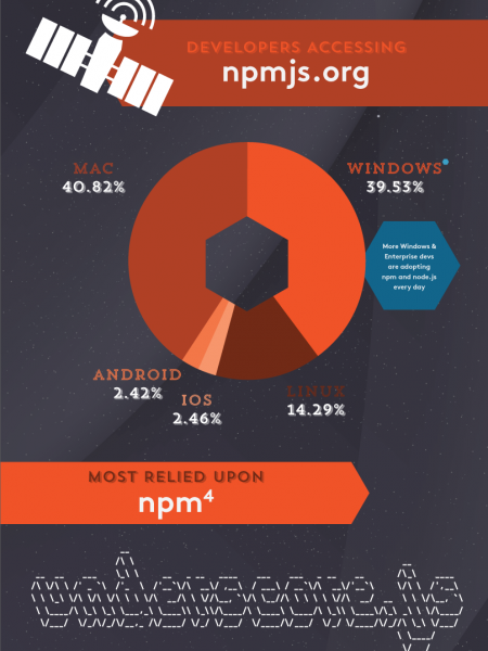 Growth of npm Infographic