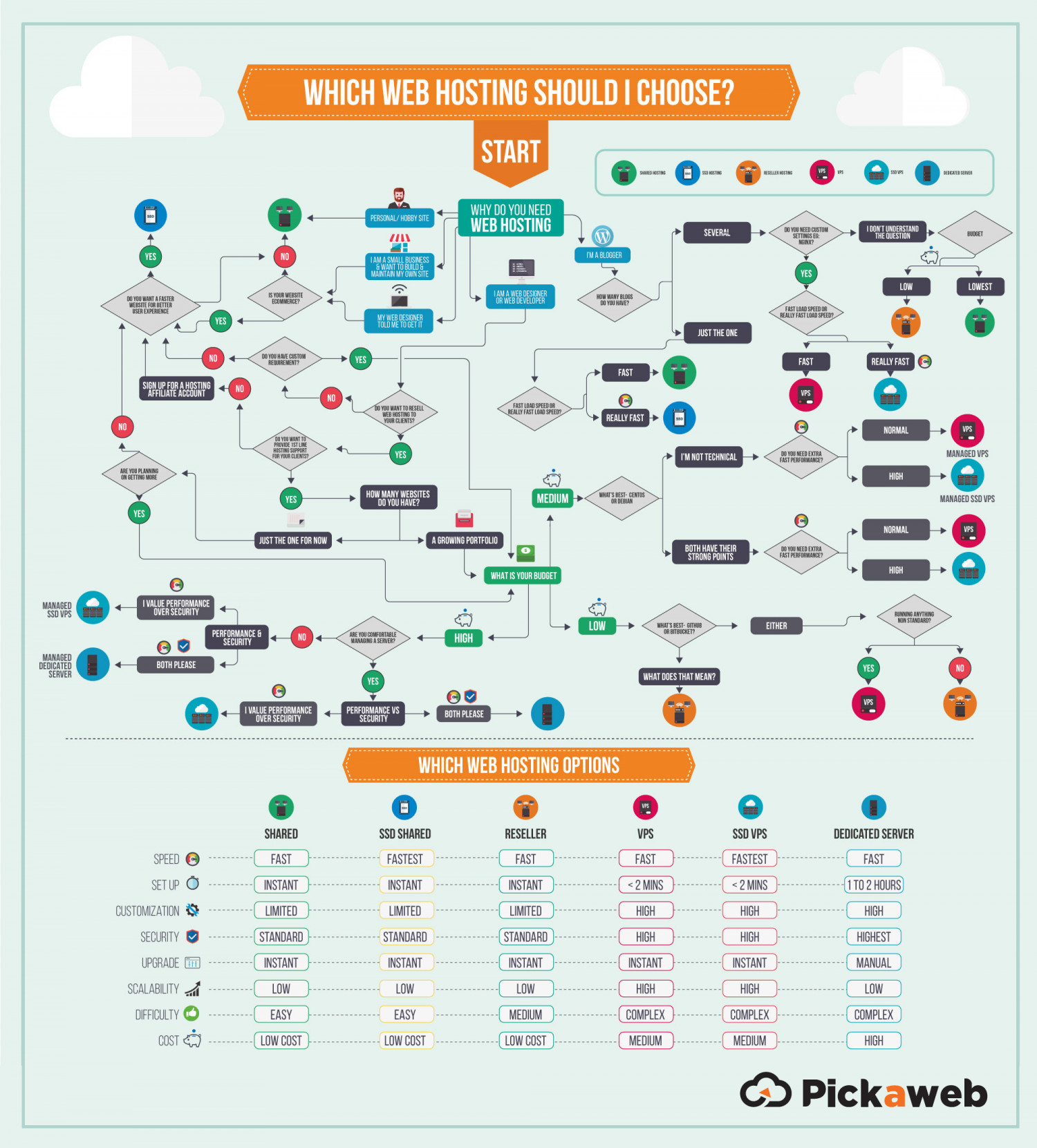 Guide to Different Types of Web  Hosting Infographic
