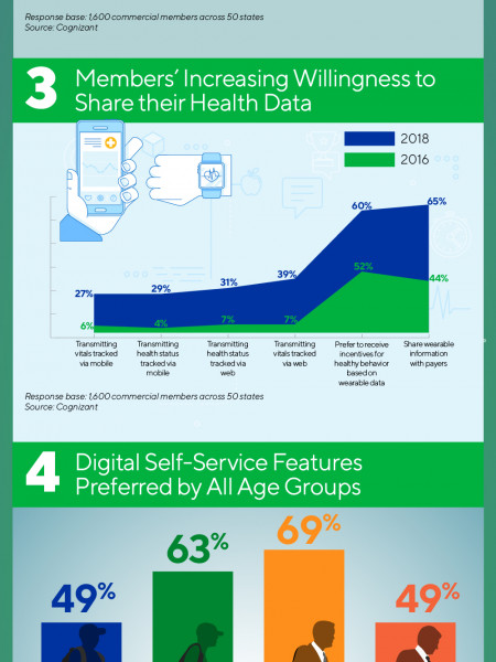 Guiding Principles to Satisfy the Growing Digital Appetite of U.S. Health Insurance Members Infographic