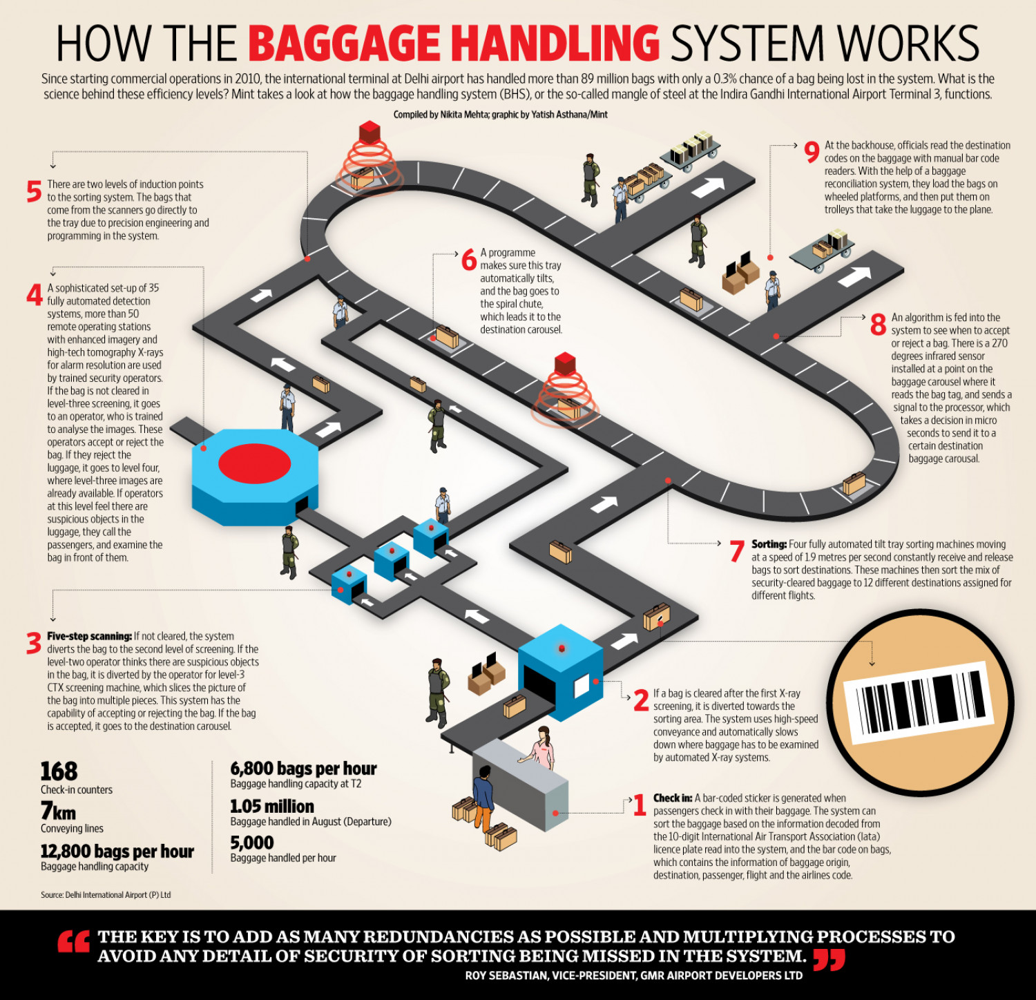 Airport Baggage Handling Scan : How the baggage handling system works visual ly