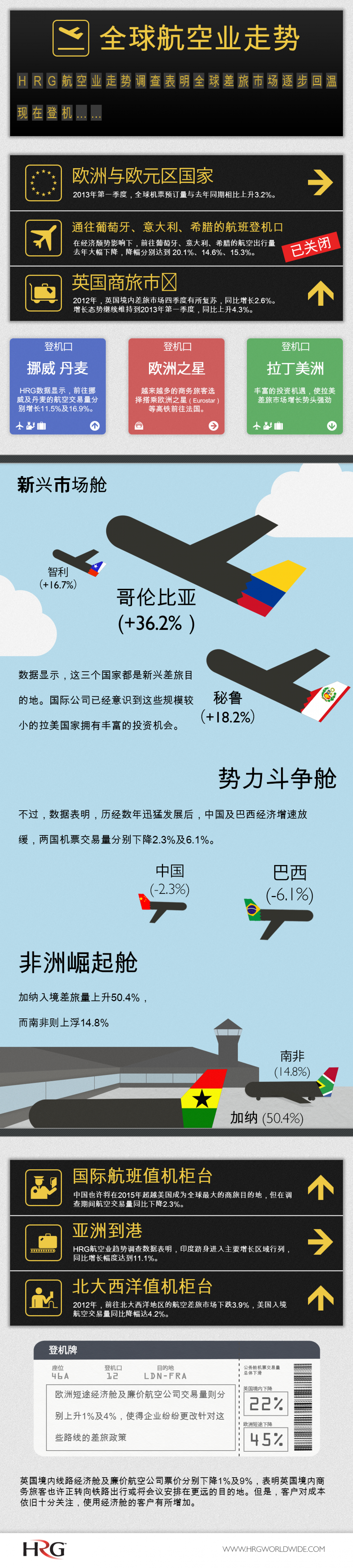 HRG - Air Trends (Mandarin Version) Infographic