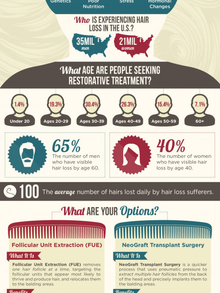 Hair Loss: Causes, Statistics & Solutions Infographic