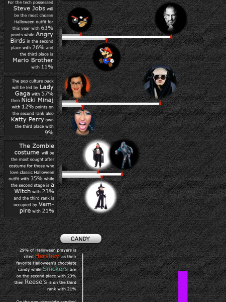 Halloween Statistic Accordance to Mashable Infographic