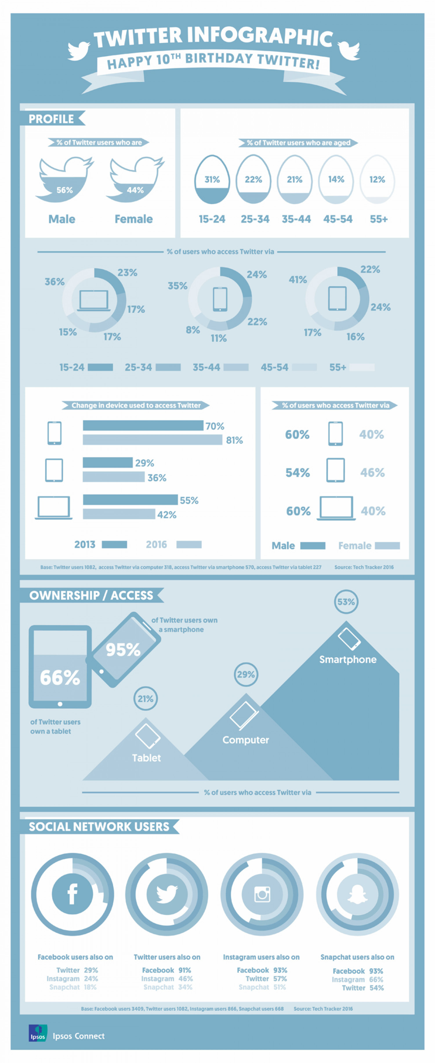 Happy 10th Birthday Twitter! From Ipsos Connect Infographic