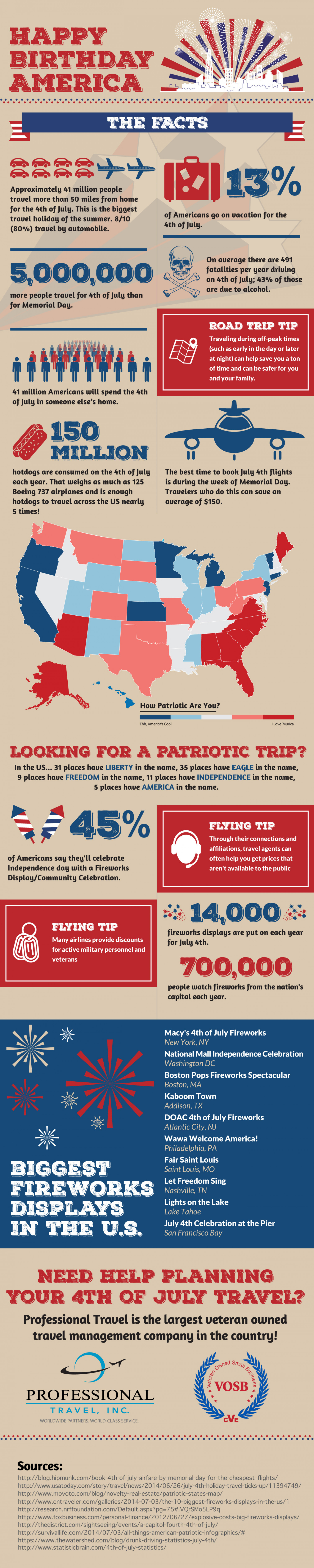 Happy Birthday America: 4th of July Travel by the Numbers Infographic