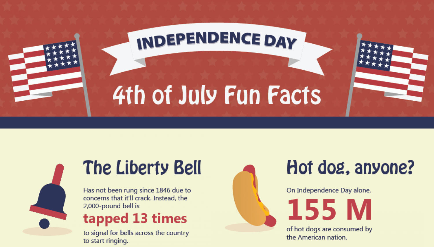 Happy Independence Day! Infographic