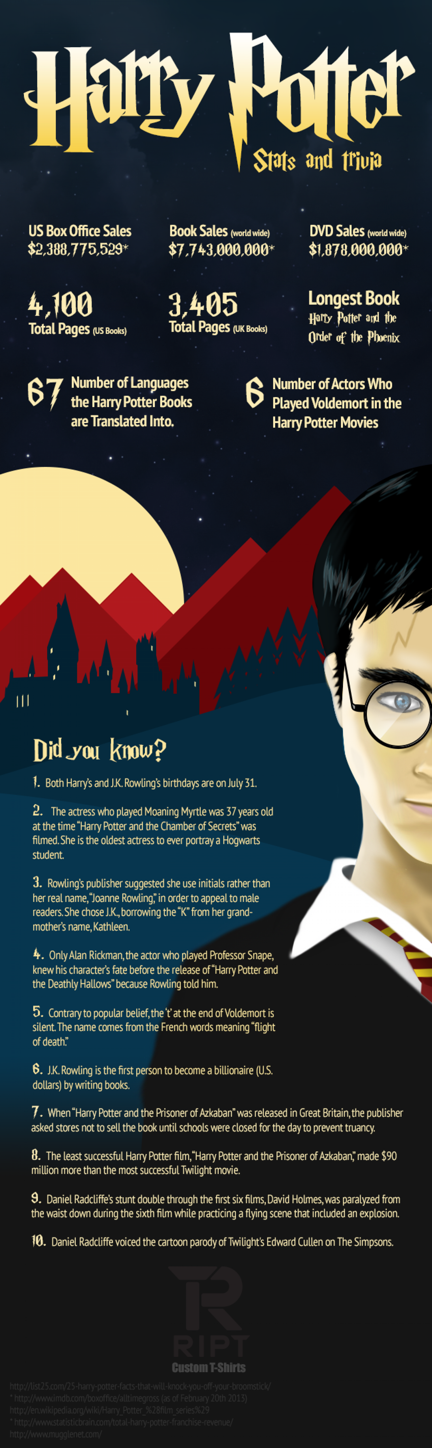 Harry Potter Fanfiction Facts Infographic