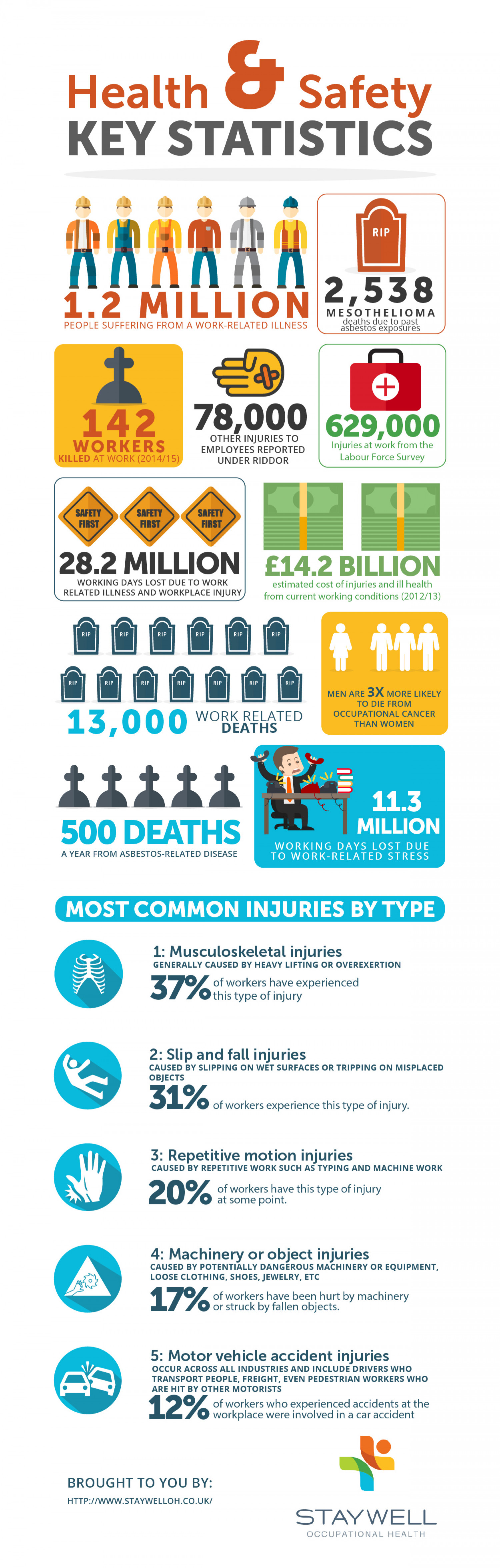 Health & Safety Key Statistics Infographic