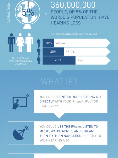 Hearing Loss Infographic