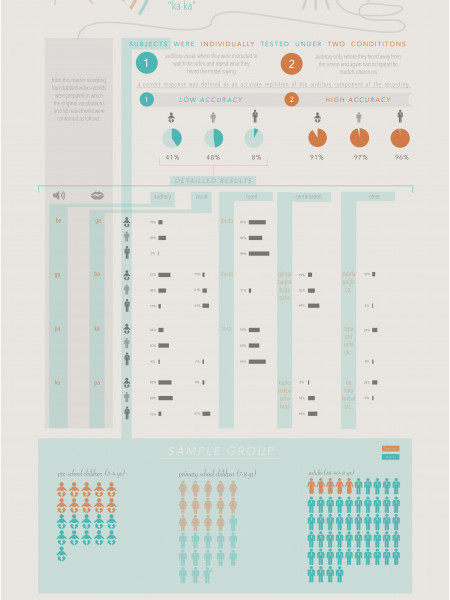 Hearing lips and Seeing voices Infographic