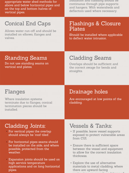 Help Prevent Corrosion Under Insulation (CUI) Infographic