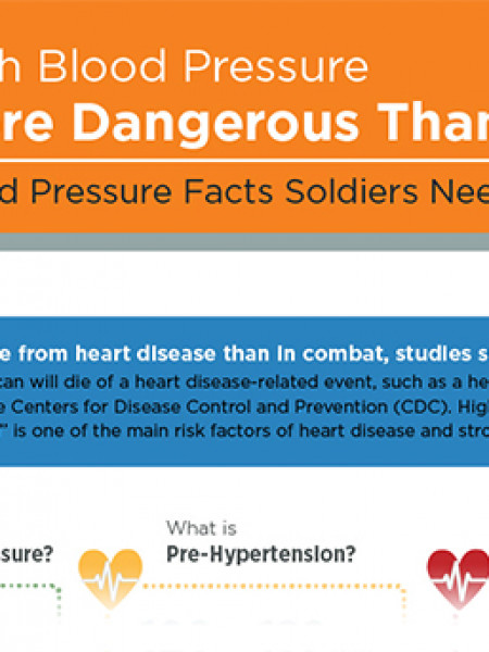 High Blood Pressure More Dangerous Than Combat?  Infographic