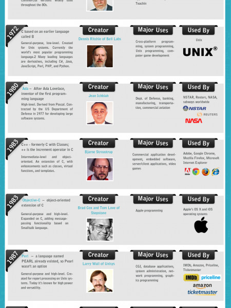 Highly Popular Programming Languages' History - From Born to Young Infographic