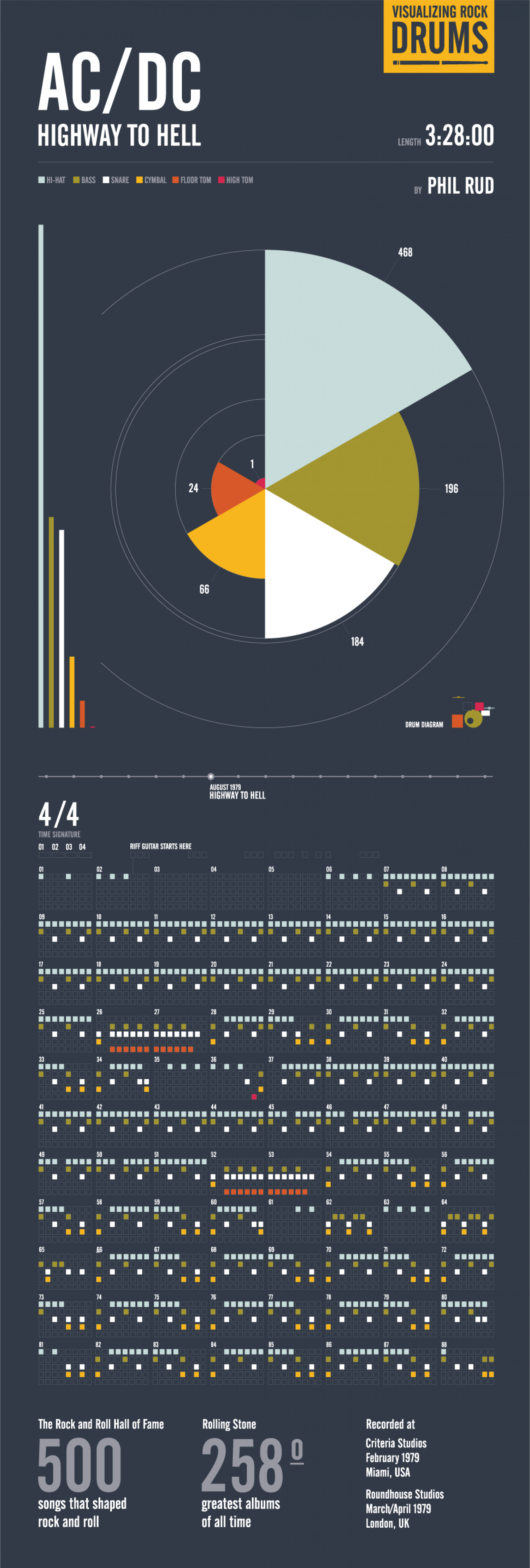 Visualizing Rock Drums: AC/DC Highway to Hell Infographic