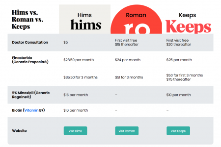 Comparing Men's Hair Loss Subscription: Hims vs. Roman vs. Keeps Infographic