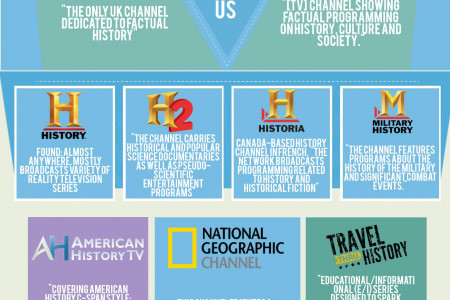 History TV channels  Infographic