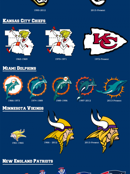 History of NFL Logo Designs with Territory Map Infographic