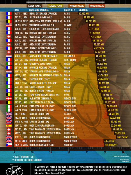 History of the Hour Record Infographic