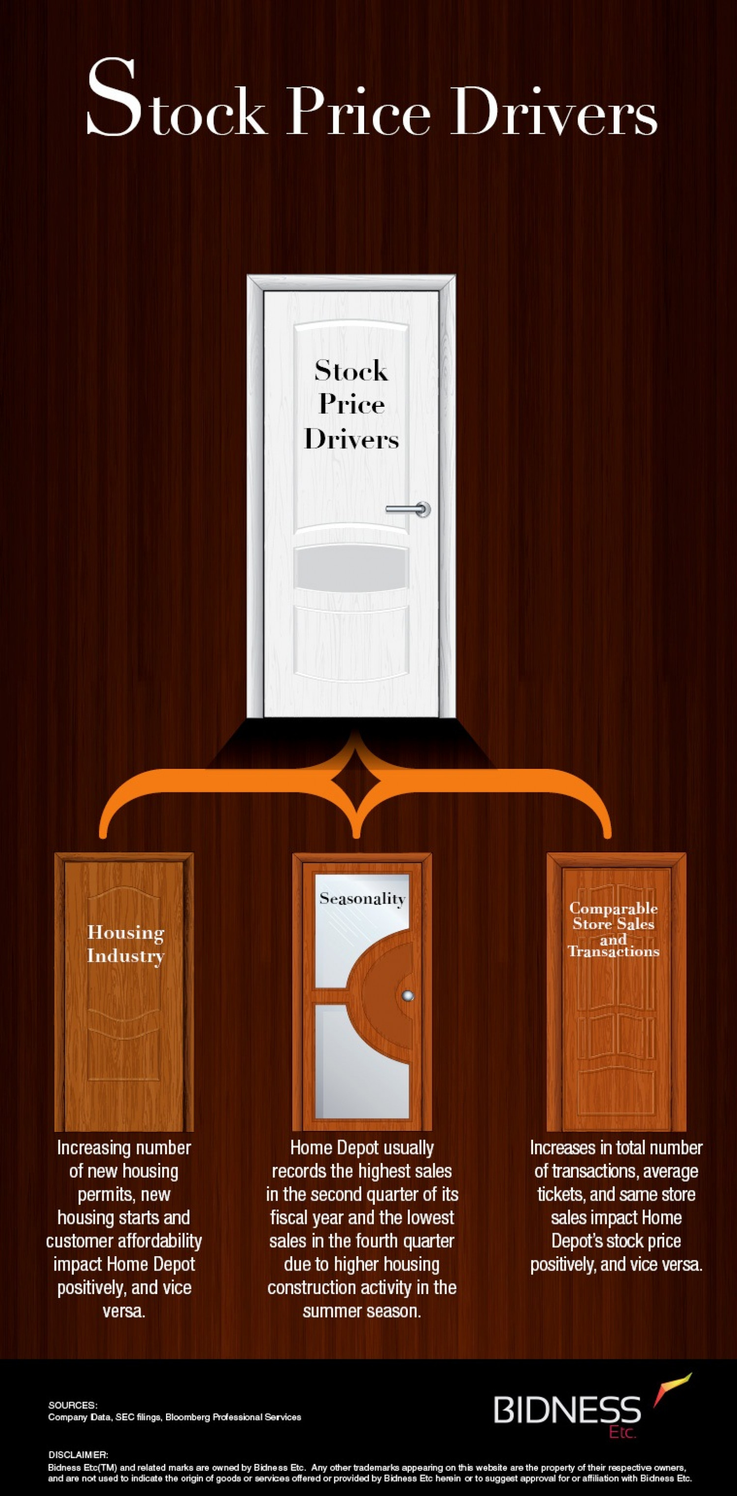 Home Depot (HD) Stock Price Drivers Infographic