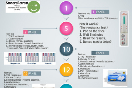 Home Drug Test Kits by StonersRetreat Infographic