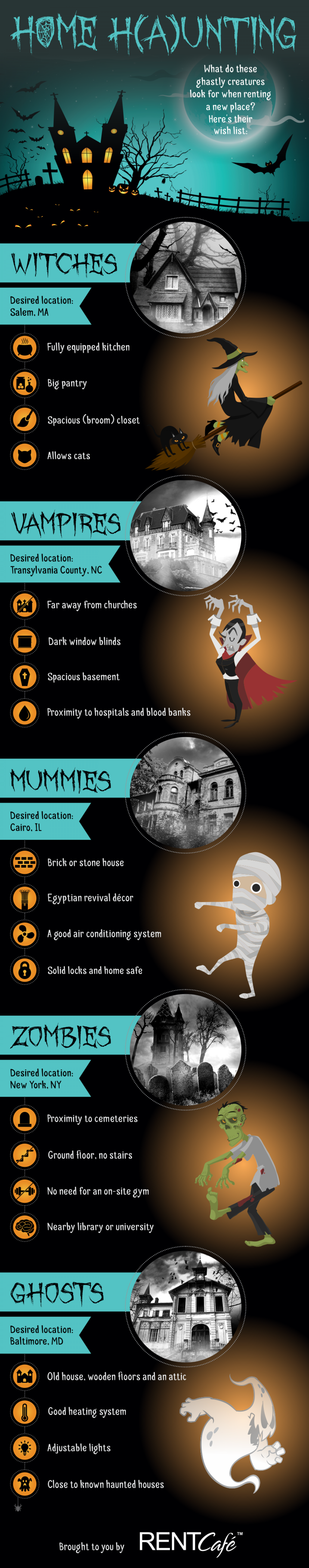 Halloween Home H(a)unting: What Do Vampires and Witches Look For In a New Place? Infographic