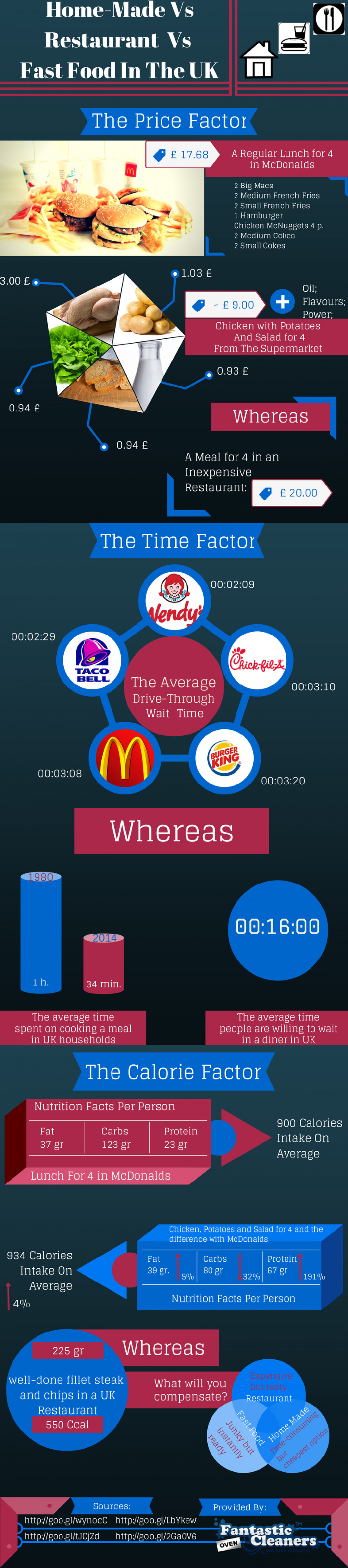 Home-Made Vs Restaurant Vs Fast Food - Pros And Cons Infographic
