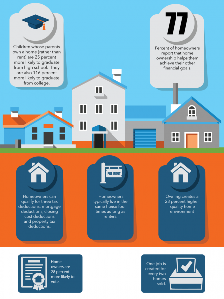 Home Ownership Benefits Infographic