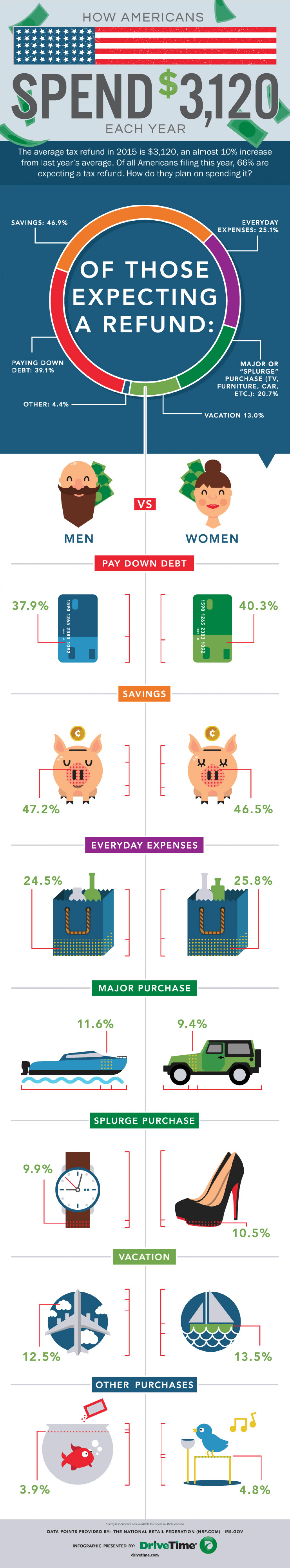 How Americans Unexpectedly Spend $3,120 Each Year  Infographic