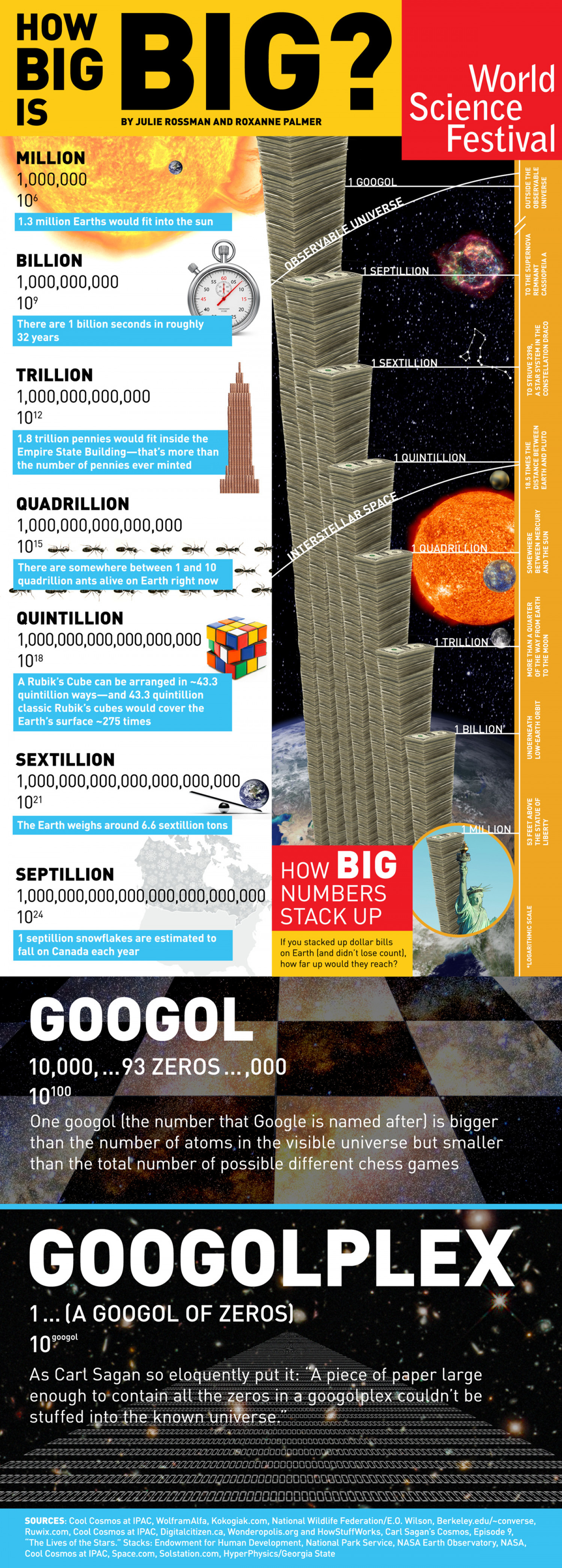 How Big is a Big Number? Infographic