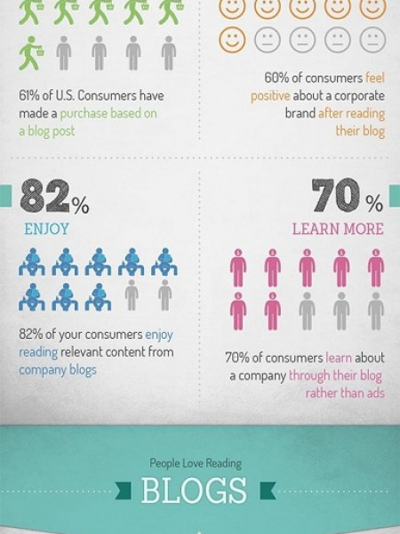 How Bloggers Make Money from Blogs Infographic