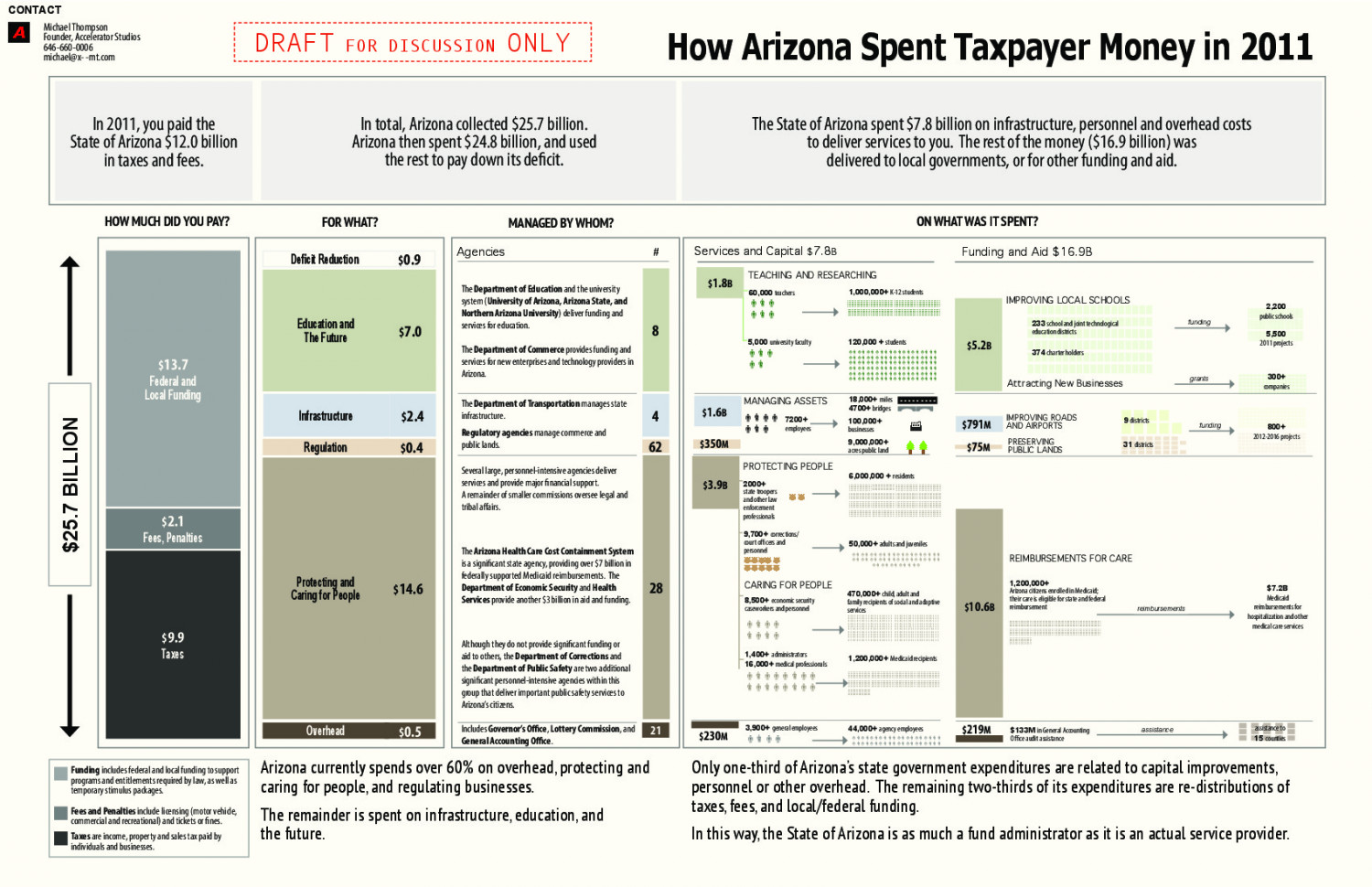 How Did Your State Spend Your Money? Infographic