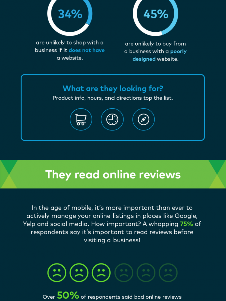 How Do Customers Find Small Businesses? Infographic