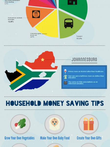 How Do South Africans Spend Their Money? Infographic