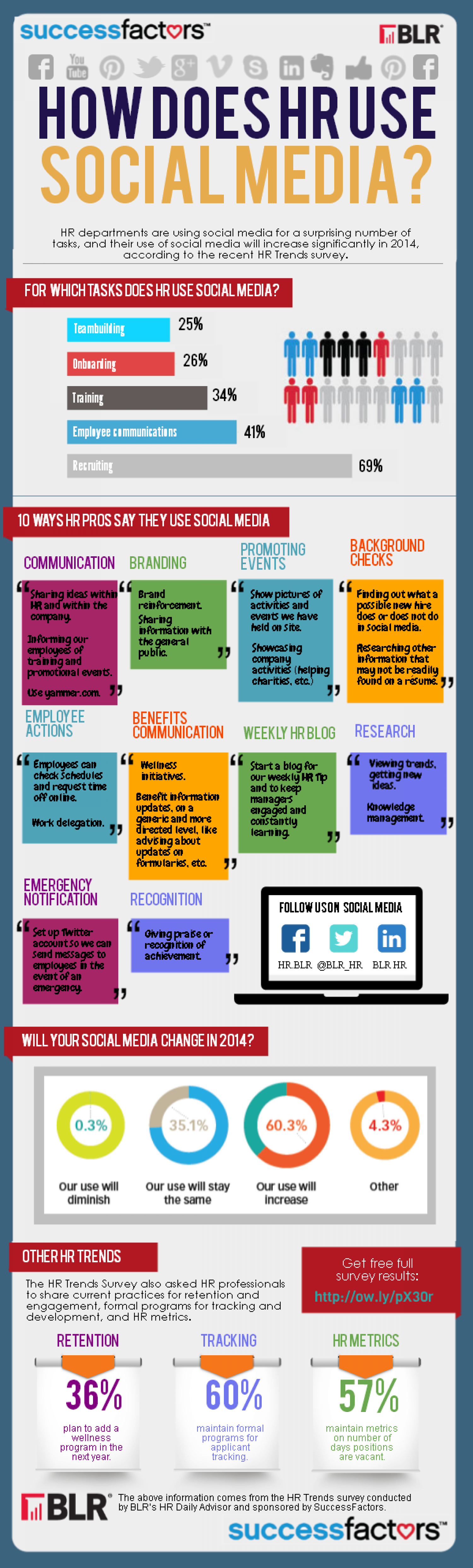How Does HR Use Social Media? Infographic