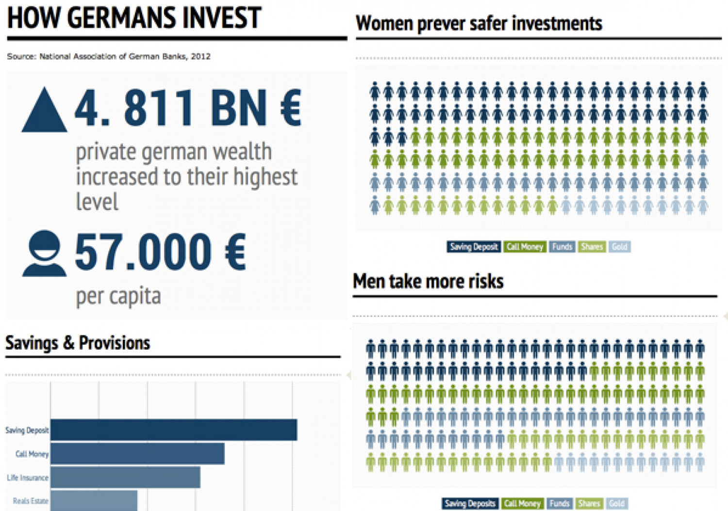 How Germans invest Infographic