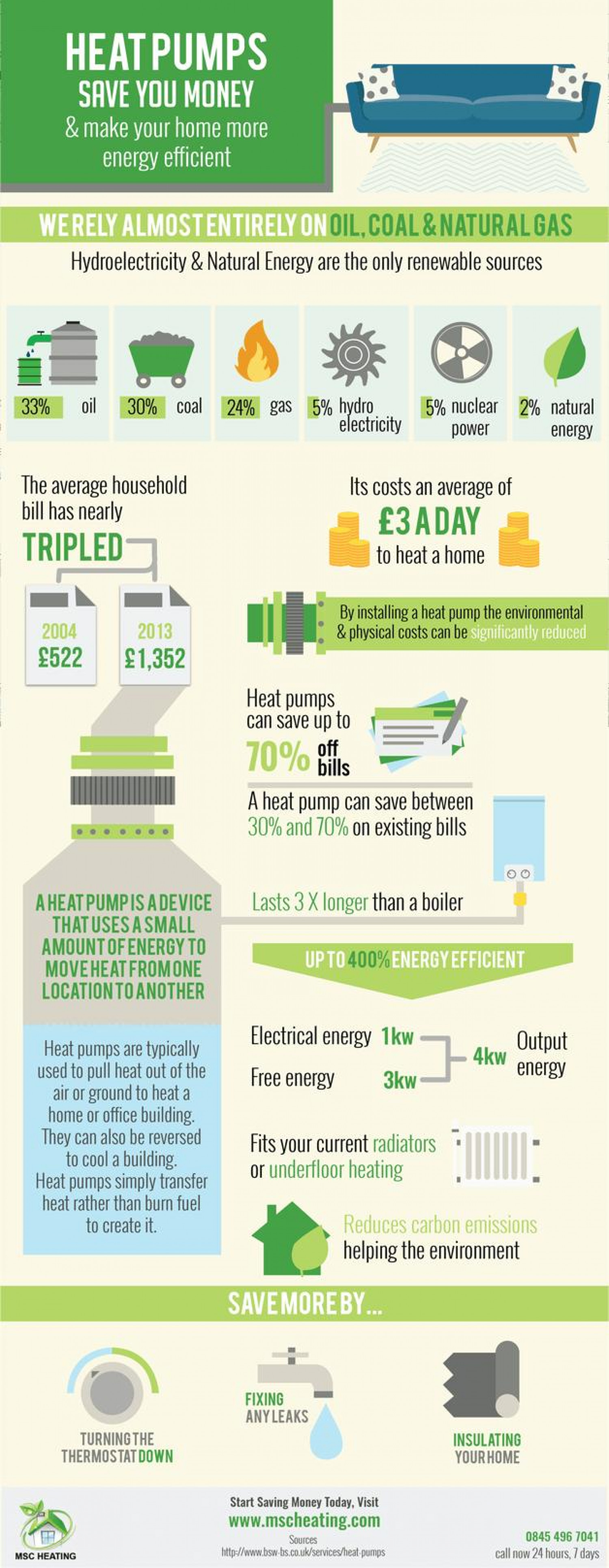 How Heat Pumps Save You Money Infographic