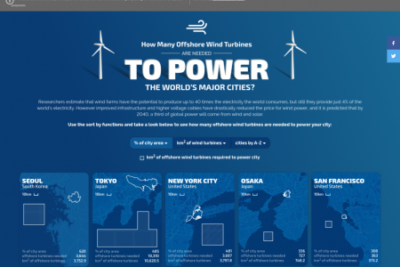 How Many Offshore Wind Turbines are Needed to Power the World's Major Cities? Infographic