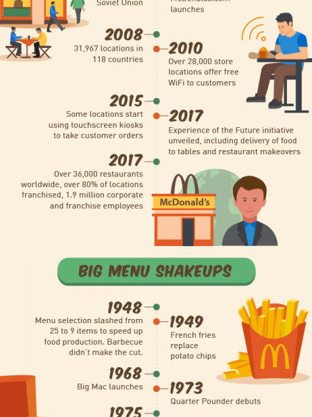 How McDonald's Supersized the Fast Food Franchise Business Infographic