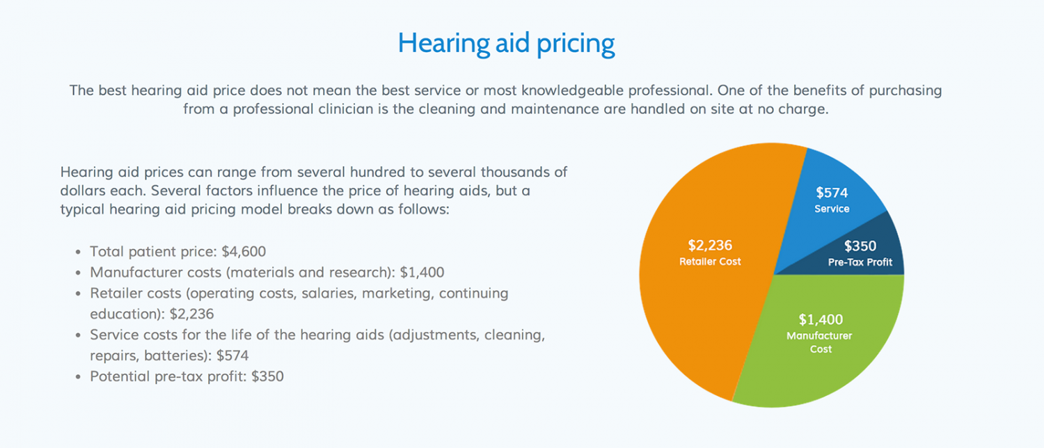 How Much Do Hearing Aids Cost? Infographic