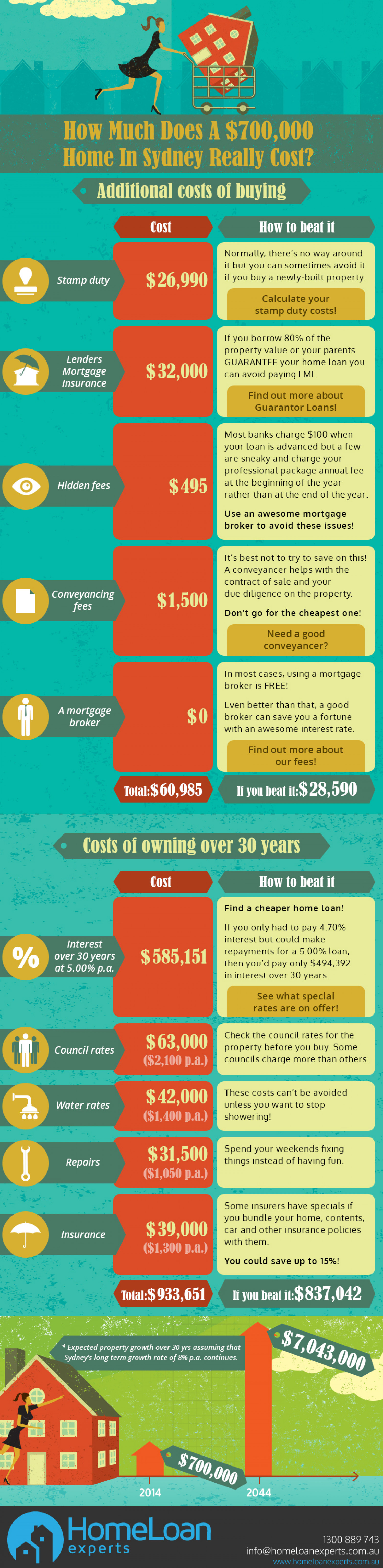 How Much Does A $700k Sydney Home Cost? Infographic