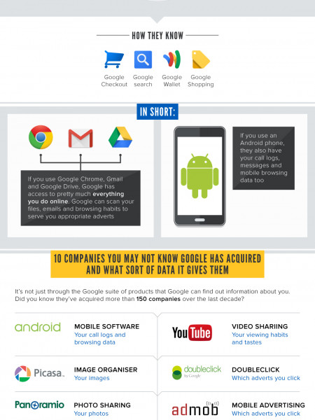 How Much Does Google Really Know About You? Infographic