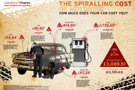 How Much Does Your Car Cost You Infographic