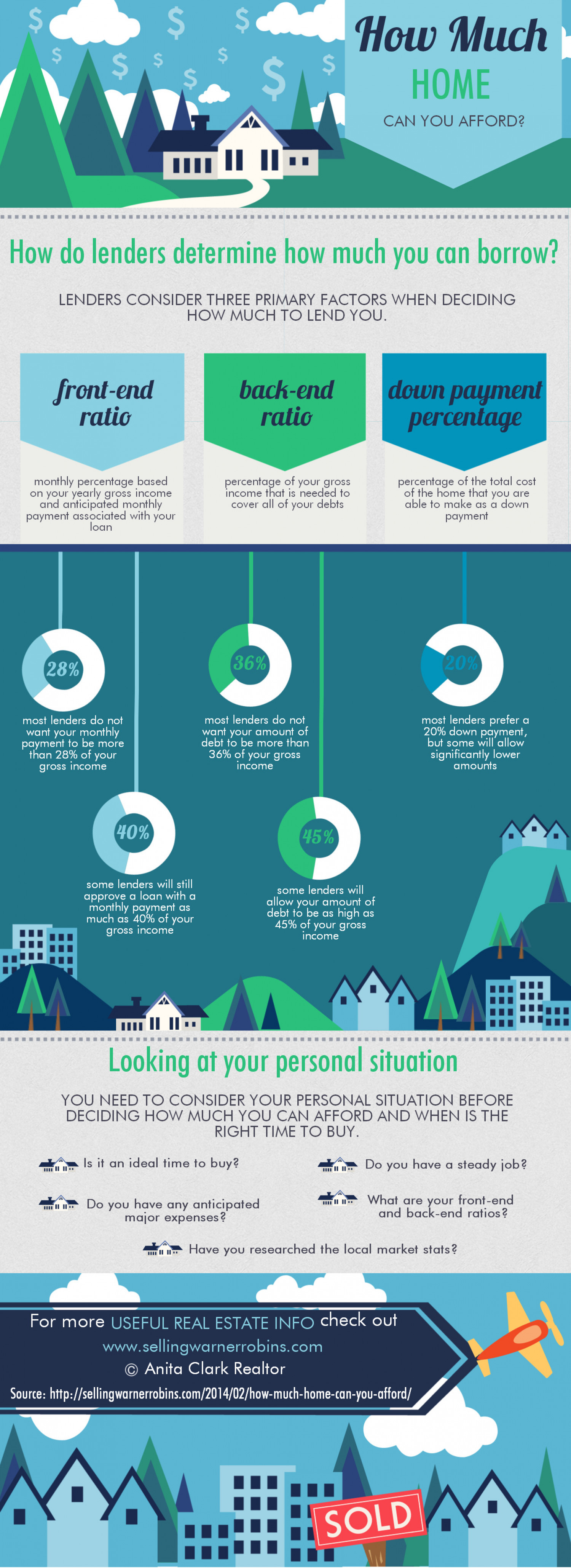How Much Home Can You Afford? Infographic