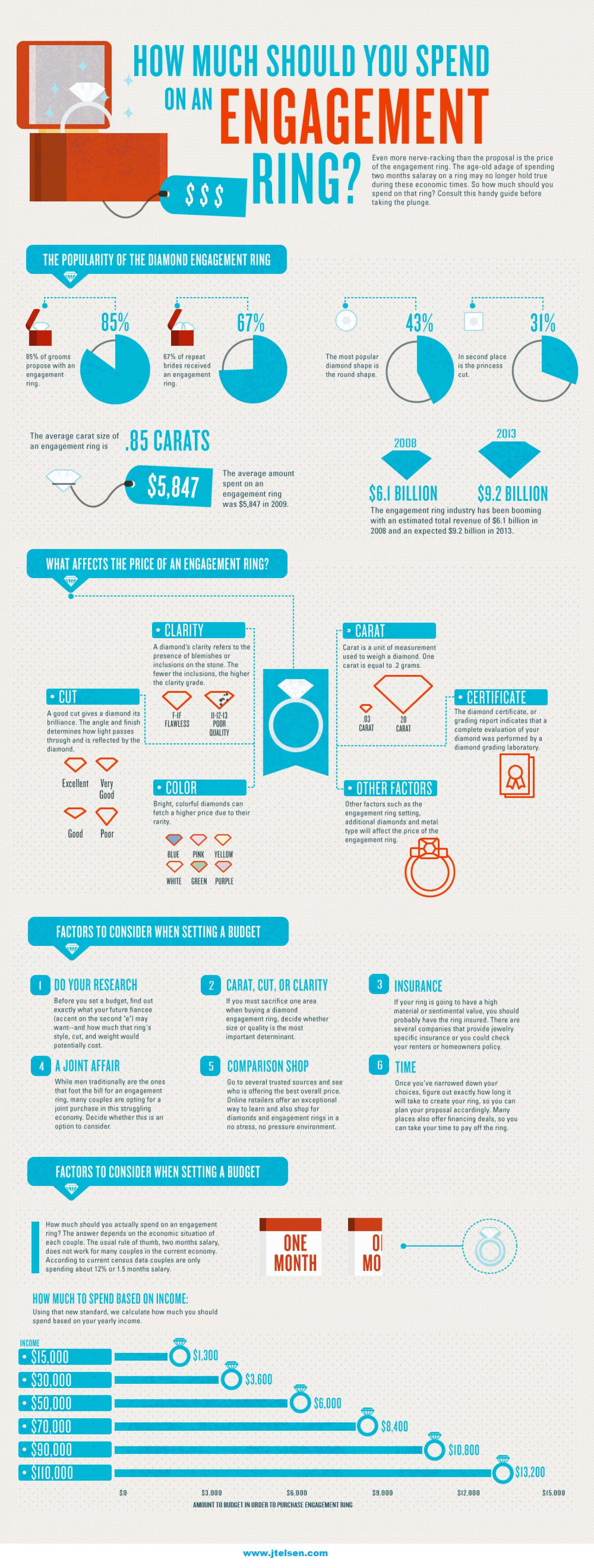 How Much Should You Spend On A Diamond Engagement Ring? Infographic