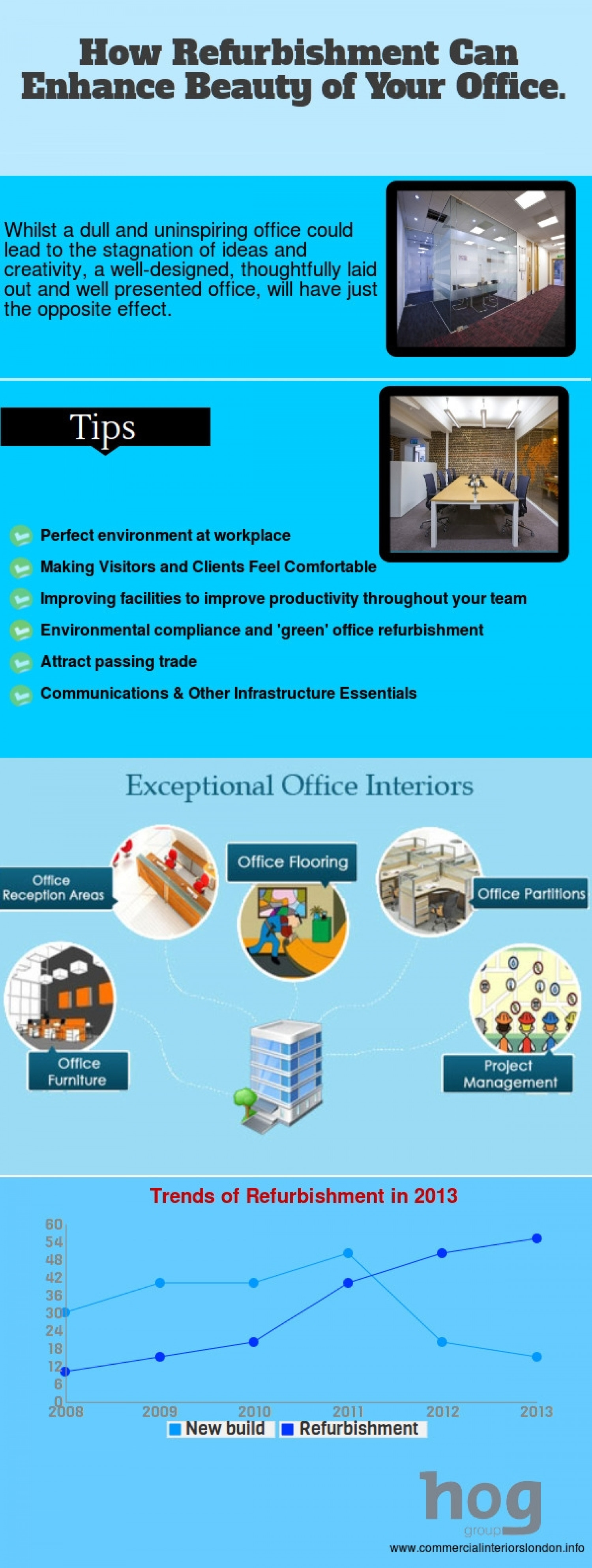 How Refurbishment Can Enhance Beauty of Your Office Infographic