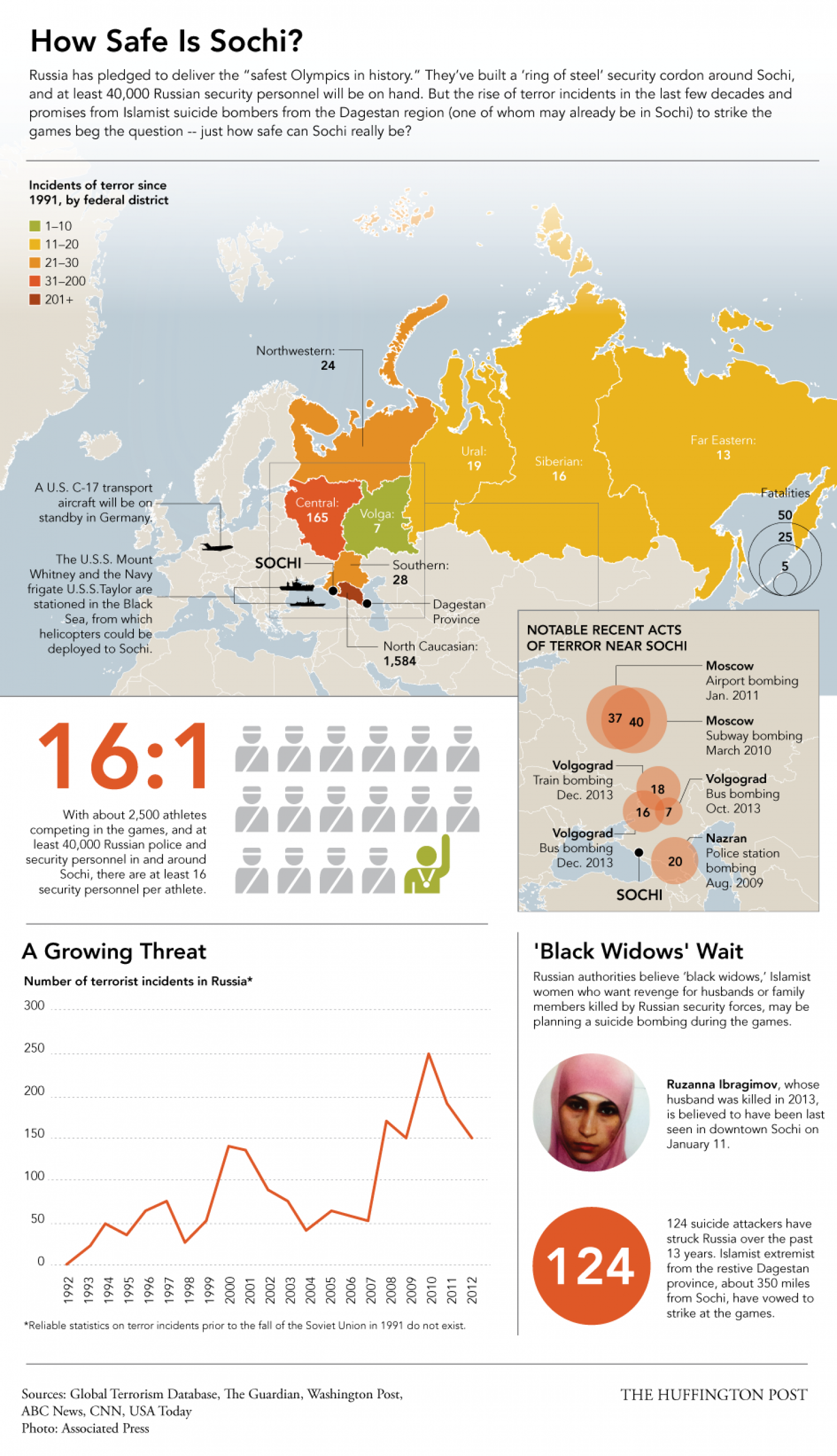 How Safe Is Sochi? Infographic